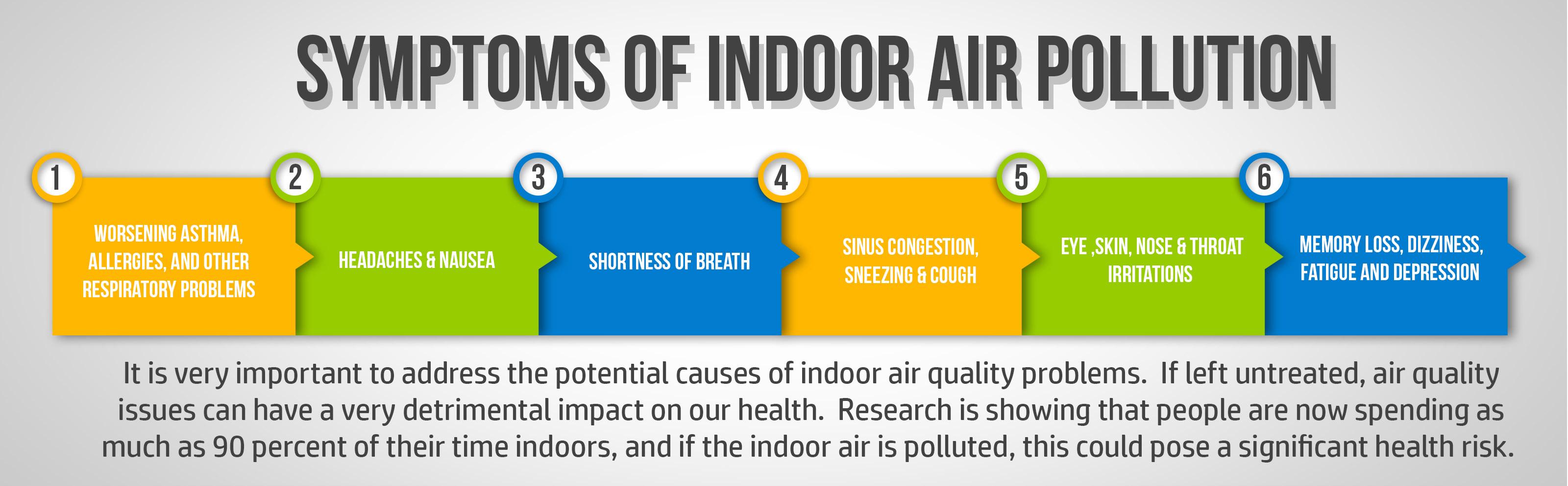 Symptoms Of Indoor Air Pollution Nirmitee Robotics